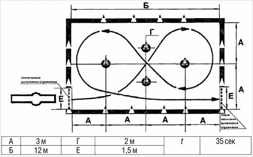 схема практического экзамена в гаи