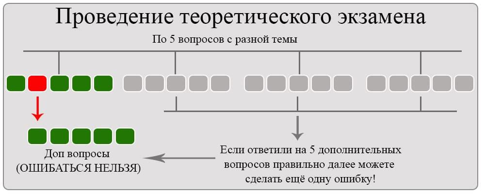 Образец записи в трудовую книжку при переводе на другую должность